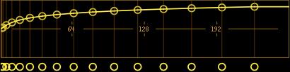 Stiffness curve